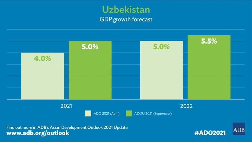 ADB Raises Uzbekistan Growth Projections for 2021 and 2022