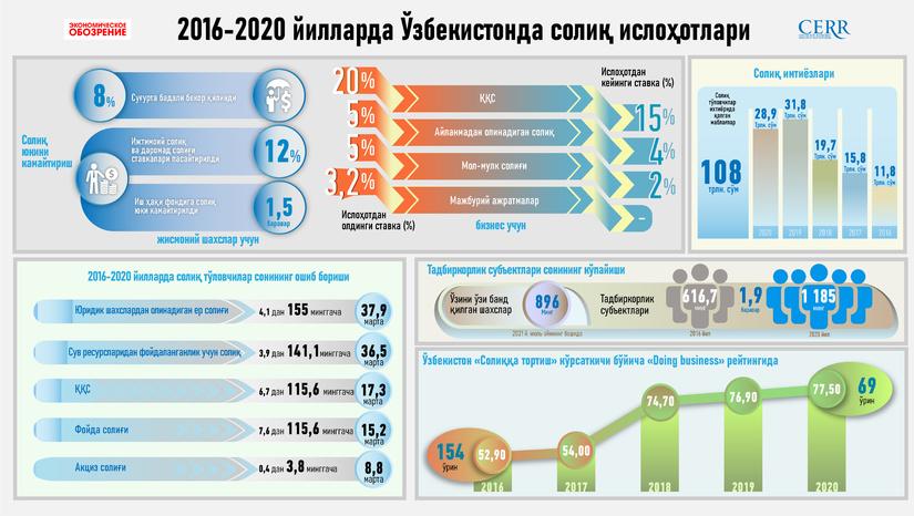 Инфографика: 2016-2020 йилларда Ўзбекистонда солиқ ислоҳоти