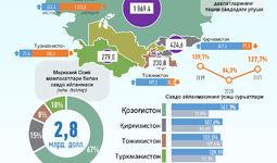 Инфографика: Ўзбекистоннинг Марказий Осиё давлатлари билан 2021 йил июнь ойидаги савдо алоқалари