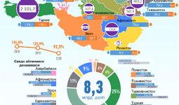 Инфографика: Ўзбекистоннинг ИҲТ мамлакатлари билан савдоси