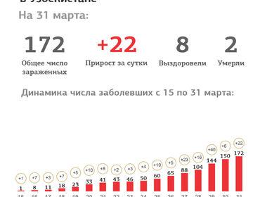 Инфографика: Как растет число заболевших COVID-19 в Узбекистане