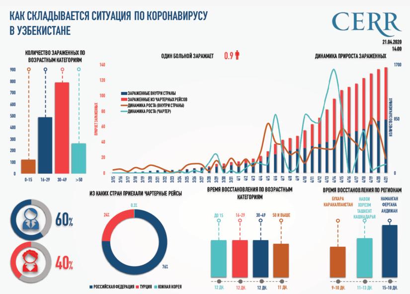Инфографика: Как складывается ситуация по коронавирусу в Узбекистане