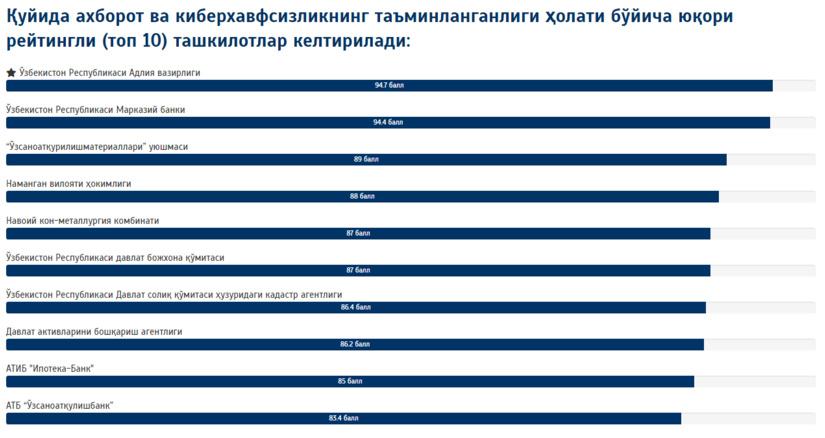 Ахборот ва киберхавфсизлик бўйича Ўзбекистондаги етакчи ташкилотлар рейтинги эълон қилинди