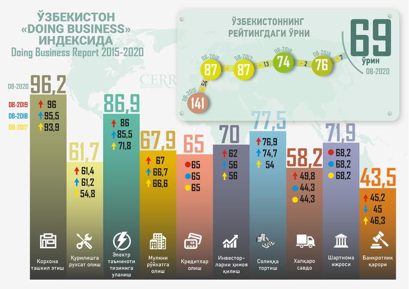 Инфографика: Ўзбекистон 2015-2020 йилларда Doing Business индексида