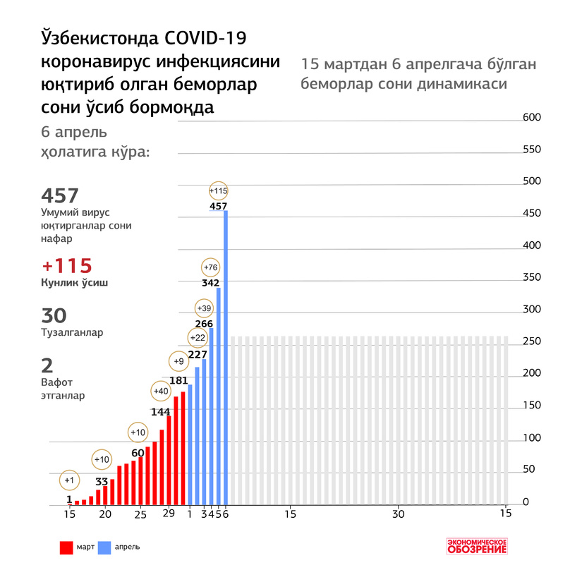 Инфографика: Ўзбекистонда 15 мартдан 6 апрелгача COVID-19 коронавирус инфекциясини юқтириб олган беморлар сони