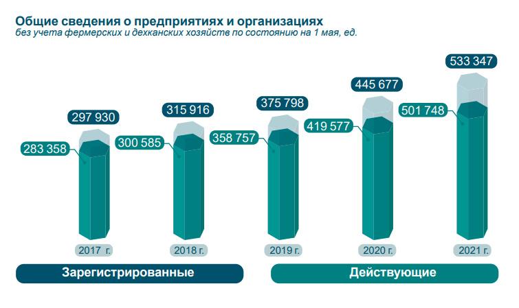 Почти половина предприятий в Узбекистане создана за последние три года