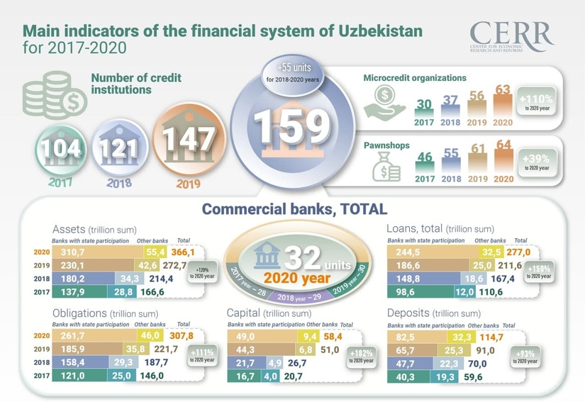 Review of the dynamical development of the financial and banking sector in Uzbekistan for 2017-2020