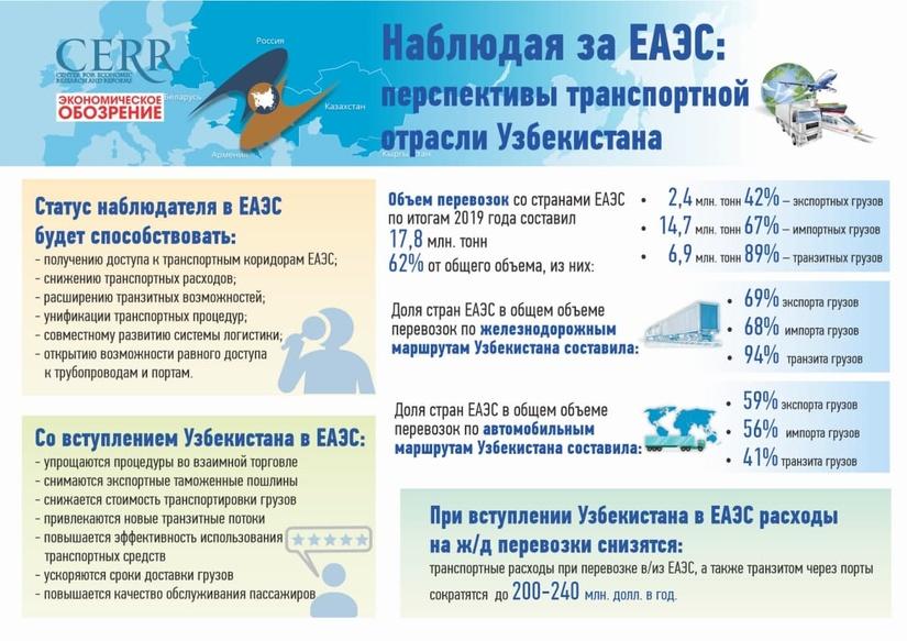 Инфографика: Наблюдая за ЕАЭС: перспективы транспортной отрасли Узбекистана