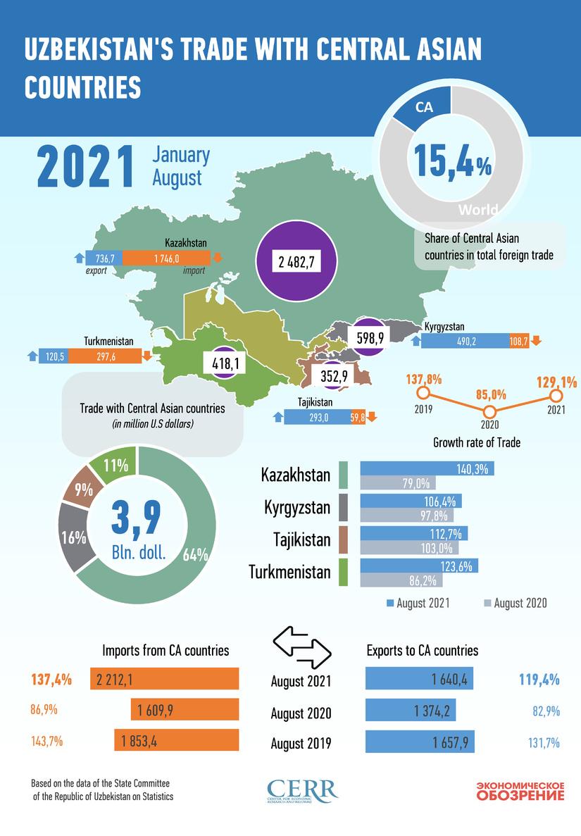 Infografika: O'zbekistonning Markaziy Osiyo davlatlari bilan 2021 yil avgust oyidagi savdo aloqalari