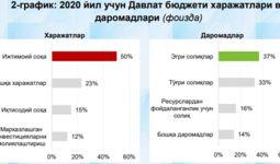 2020 йилда Ўзбекистон иқтисодиёти ривожланишининг тенденциялари