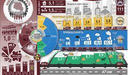 Инфографика: Социально-экономическое развитие Навоийской области за пять лет