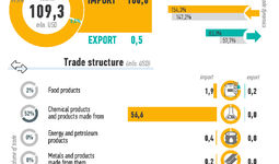 Infographic: Foreign trade of Uzbekistan with Hungary in 2020