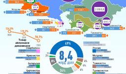 Инфографика: Ўзбекистоннинг 2020 йил январь-сентябрь ойларида МДҲ давлатлари билан савдо алоқаси