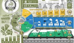 Инфографика: Сирдарё вилоятининг беш йиллик ижтимоий-иқтисодий ривожланиши