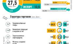 Инфографика: Внешняя торговля Узбекистана за январь-сентябрь 2020 года