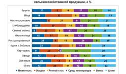 ЦБ Узбекистана провел анализ влияния погоды на формирование цен сельхозпродукции