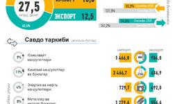 Infografika: O'zbekistonning 2020 yil yanvar-sentyabr oylari uchun tashqi savdosi