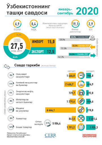 Инфографика: Ўзбекистоннинг 2020 йил январь-сентябрь ойлари учун ташқи савдоси