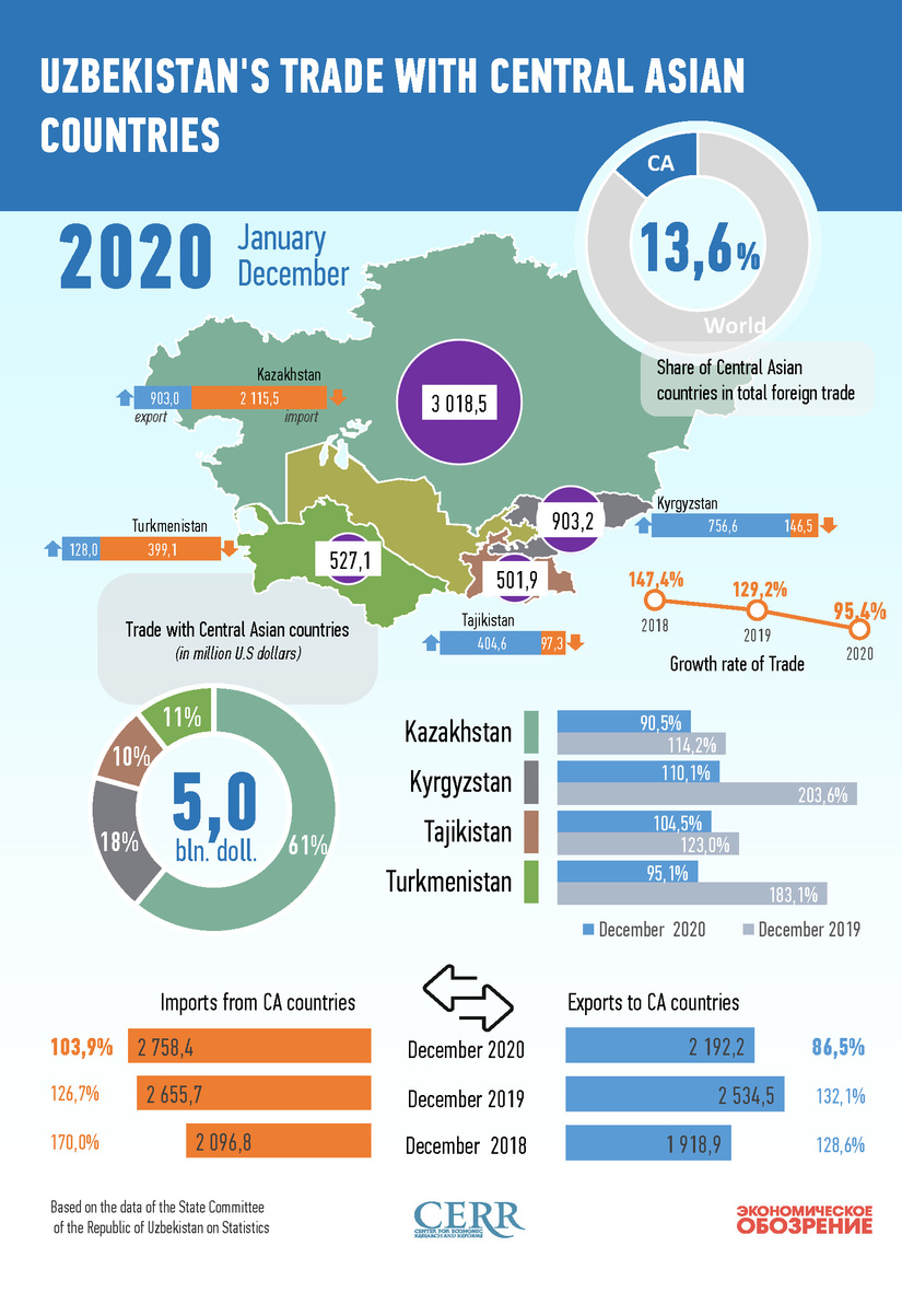 Infographics: Uzbekistan's trade with Central Asian countries