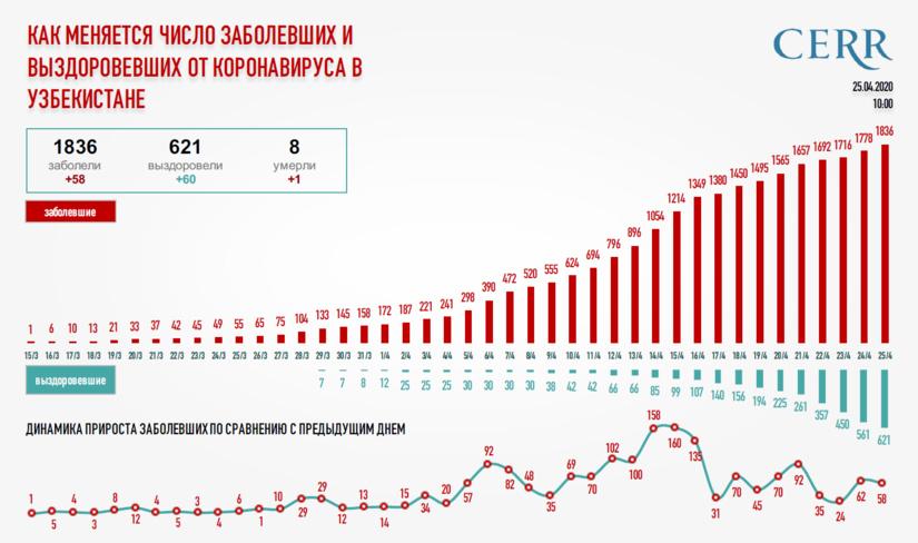 Инфографика: Как меняется число заболевших и выздоровевших от коронавируса в Узбекистане