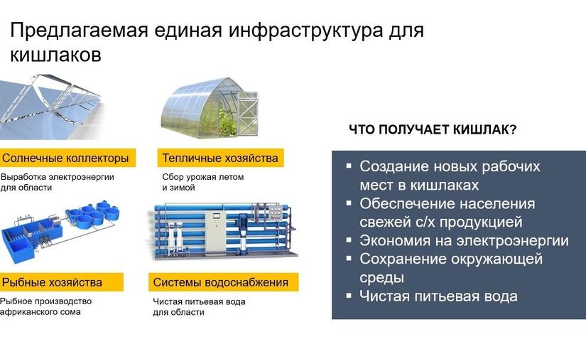 НАПУ запускает пилотный проект интеллектуально-развитой инфраструктуры для кишлаков