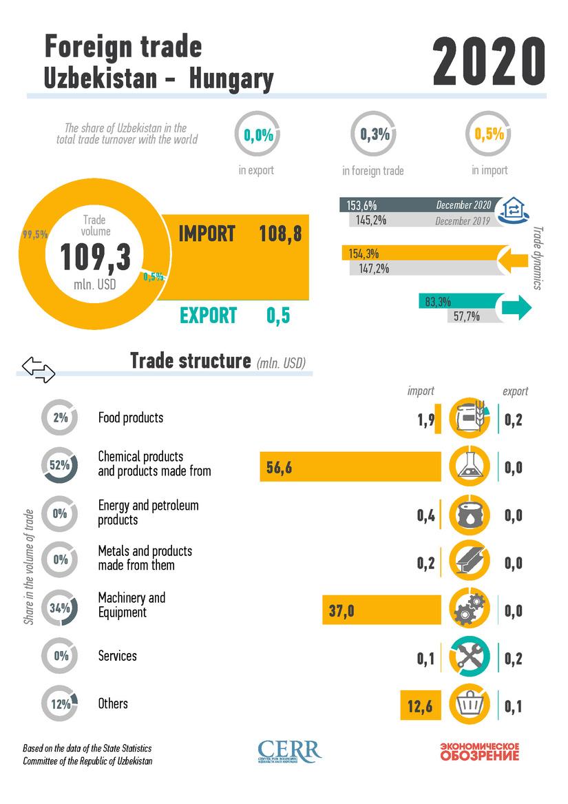 Infografika: 2020 yilda O'zbekistonning Vengriya bilan tashqi savdosi