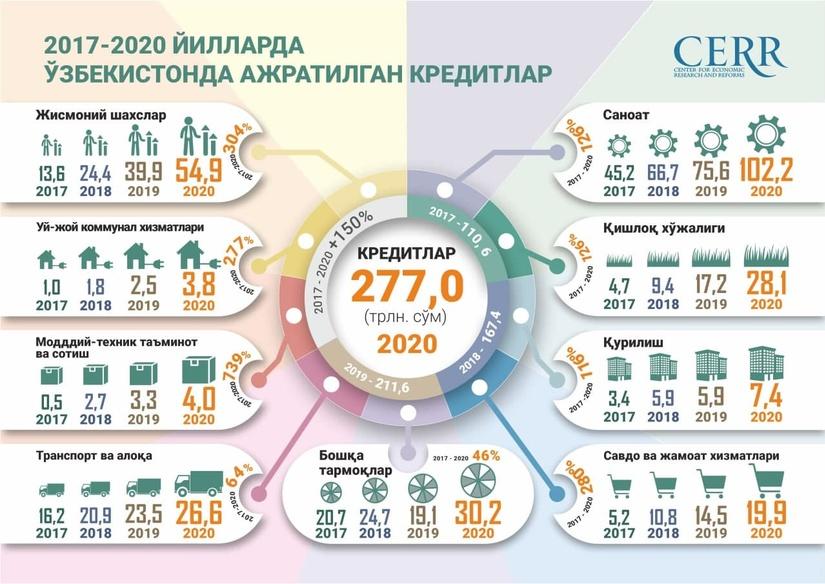 Инфографика: Ўзбекистонда в 2017-2020 йилларда кредит бериш