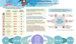 Инфографика: Электротехническая отрасль Узбекистана