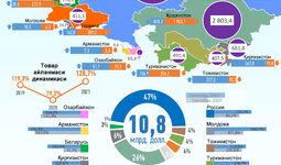 Инфографика: 2021 йил сентябрь ойида Ўзбекистоннинг МДҲ давлатлари билан савдоси