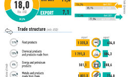 Infographics: Foreign trade of Uzbekistan in January-June 2021