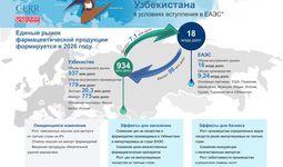 Инфографика: Фармацевтическая отрасль Узбекистана в условиях вступления в ЕАЭС