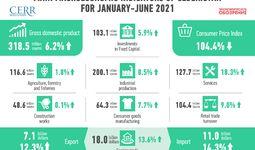 2021 yilning birinchi yarmida O'zbekiston iqtisodiyotining rivojlanishi (+infografika)