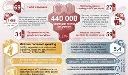 Infographics: Minimum consumer spending in Uzbekistan