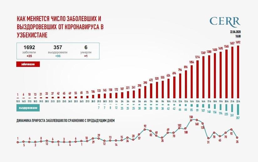 Как меняется число заболевших и выздоровевших от коронавируса в Узбекистане