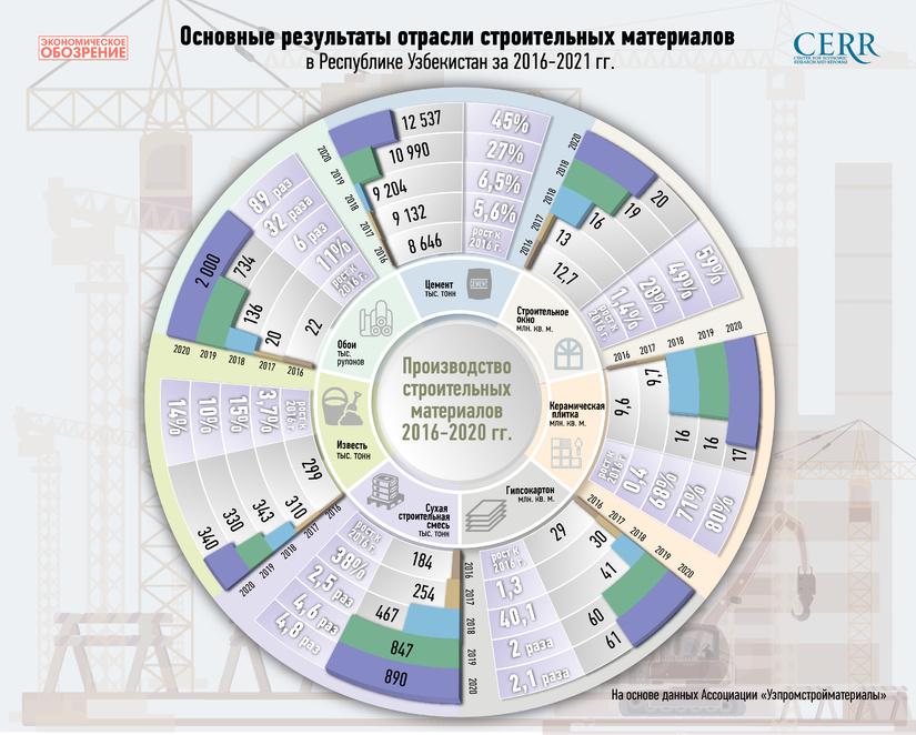Инфографика: Обзор отрасли строительных материалов Узбекистана за 2016-2021 годы