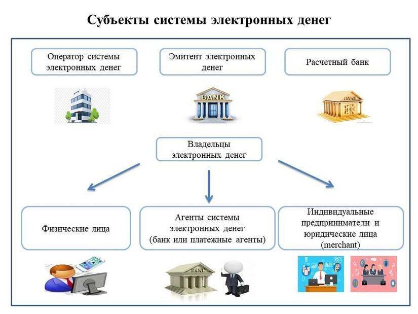 Центробанк установил порядок порядок использования электронных денег
