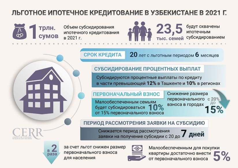 Инфографика: Льготное ипотечное кредитование в Узбекистане в 2021 году