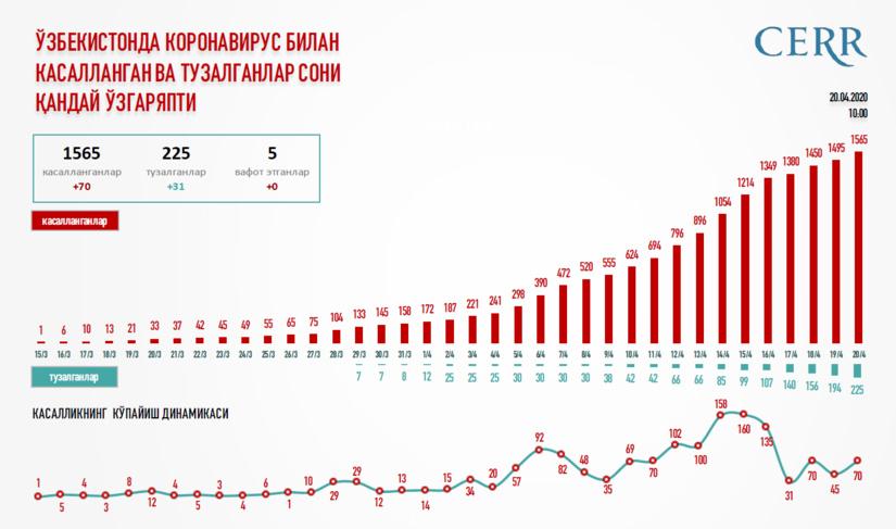 Infografika: O'zbekistonda koronavirus bilan kasallangan va tuzalganlar soni qanday o'zgaryapti?