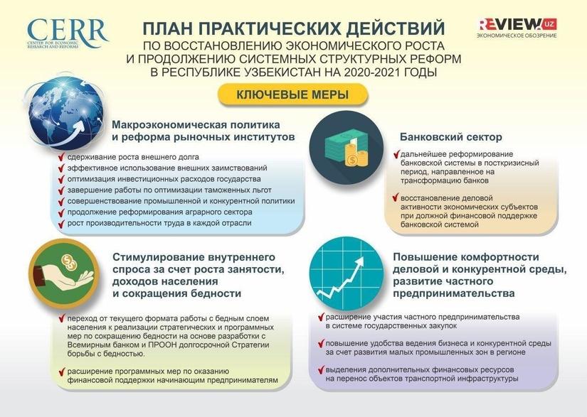 Инфографика: План восстановления экономики в посткризисный период на 2020-2021 годы