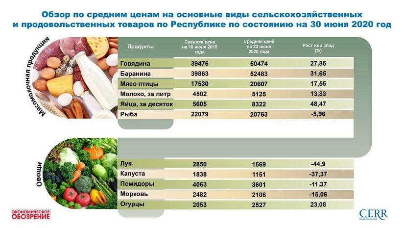 Обзор по средним ценам на основные виды сельскохозяйственных и продовольственных товаров