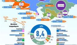 Инфографика: Торговля Узбекистана со странами СНГ за сентябрь 2020 года