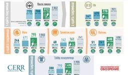 Инфографика: 2016-2021 йилларда Ўзбекистонда тўқимачилик маҳсулотларини ишлаб чиқариш