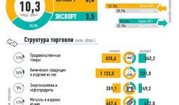 Инфографика: Внешняя торговля Узбекистана за январь-апрель 2021 года