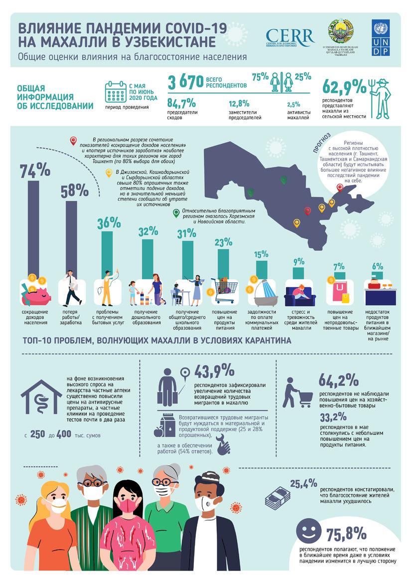 Инфографика: Влияние пандемии COVID-19 на махалли в Узбекистане
