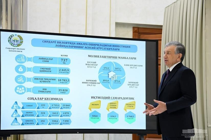 Sirdaryo viloyatida 2,4 milliard dollarlik investitsiya loyihalari amalga oshiriladi
