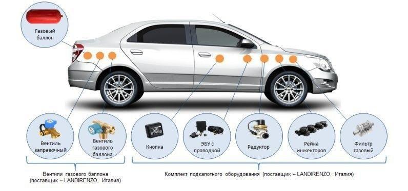 UzAuto Motors рекомендует не экономить на ГБО