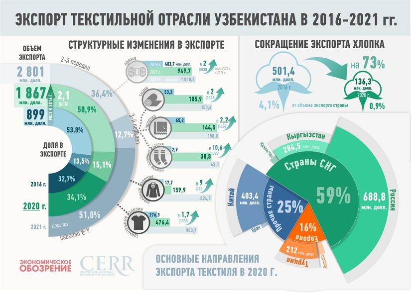 Инфографика: экспорт текстильной продукции Узбекистана в 2016-2021 гг.
