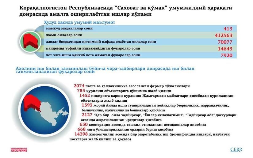 Инфографика: Қорақалпоғистон Республикасида