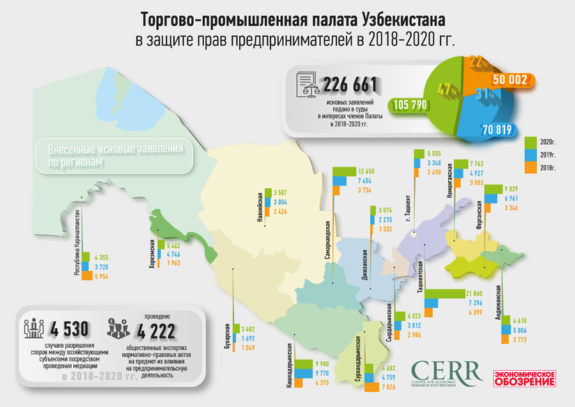 Инфографика: Торгово-промышленная палата Узбекистана за 2018-2020 годы
