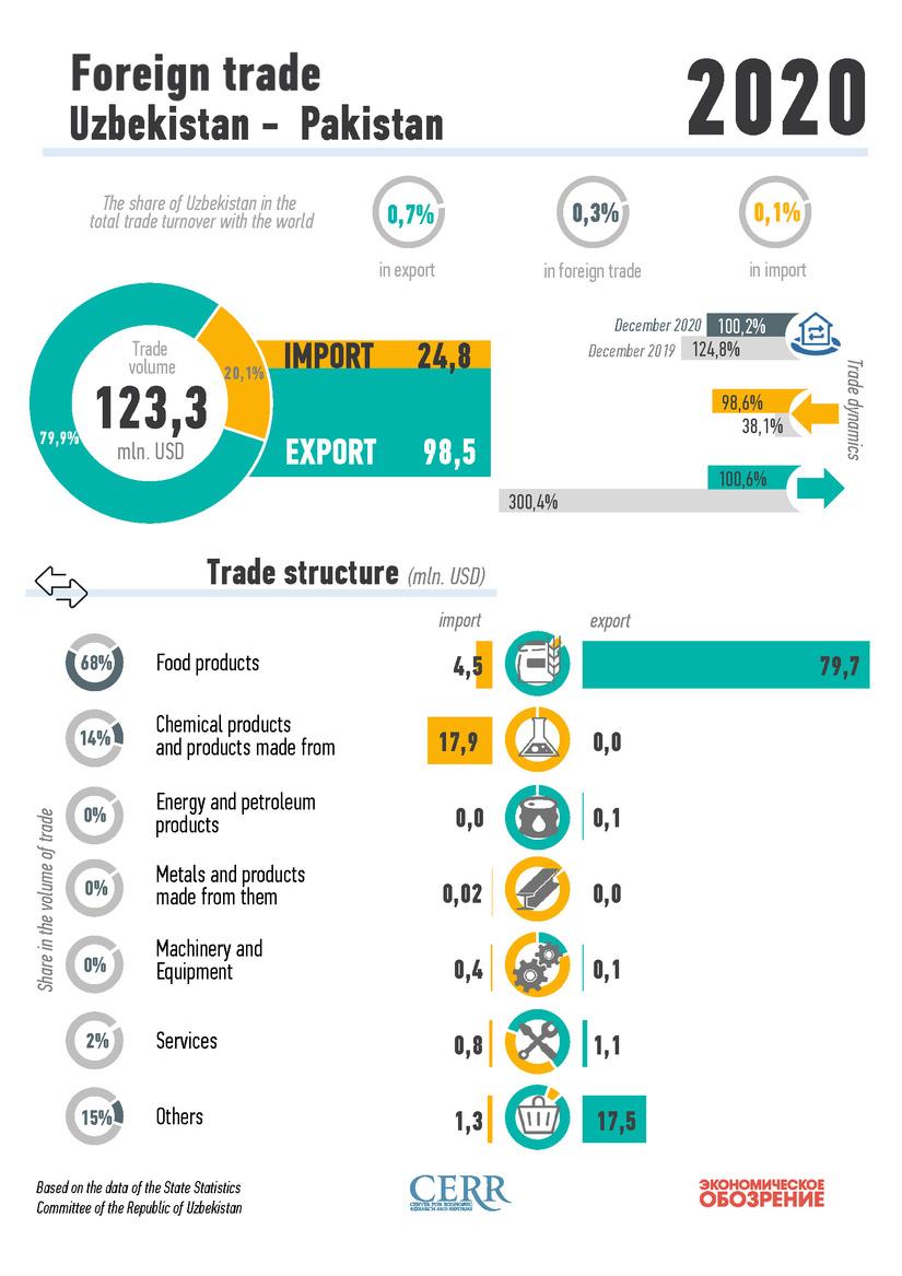 Infographics: Foreign trade of Uzbekistan with Pakistan
